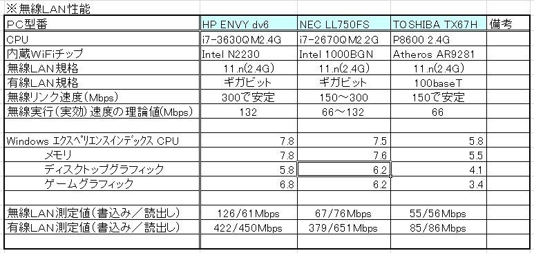 測定 wifi 速度